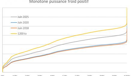 courbe monotone puisse froid positif