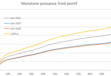 courbe monotone puisse froid positif